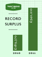 2011 surplus graphic